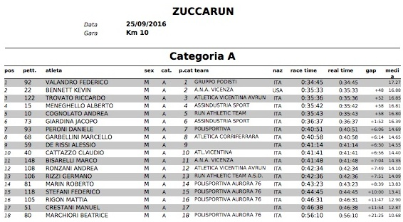 ClassificheZuccaRun2016 CategoriaA