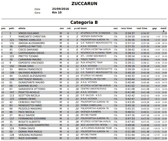ClassificheZuccaRun2016 CategoriaB