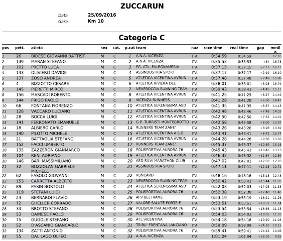 ClassificheZuccaRun2016 CategoriaC