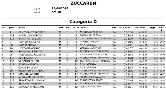 ClassificheZuccaRun2016 CategoriaD