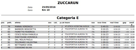 ClassificheZuccaRun2016 CategoriaE