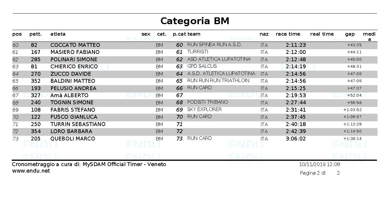 Classifica cat BM Pagina 2