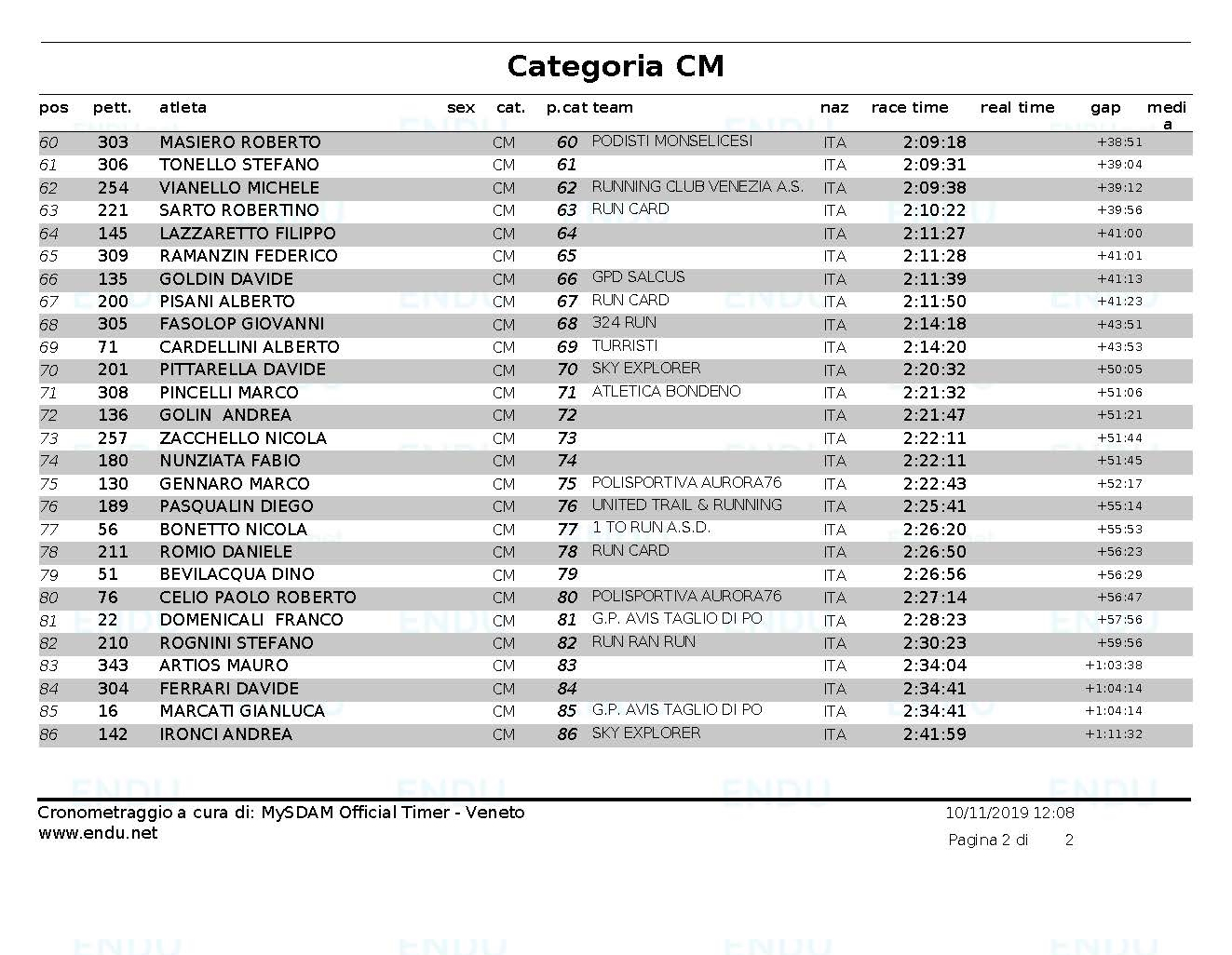 Classifica cat CM Pagina 2