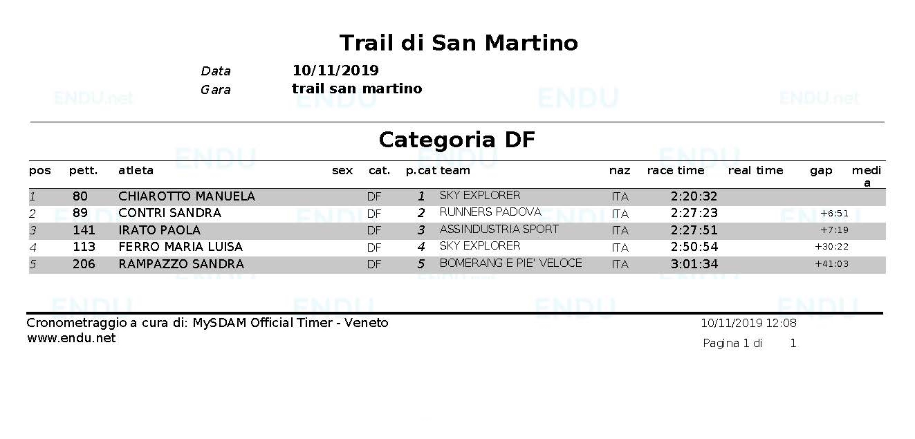 Classifica cat DF